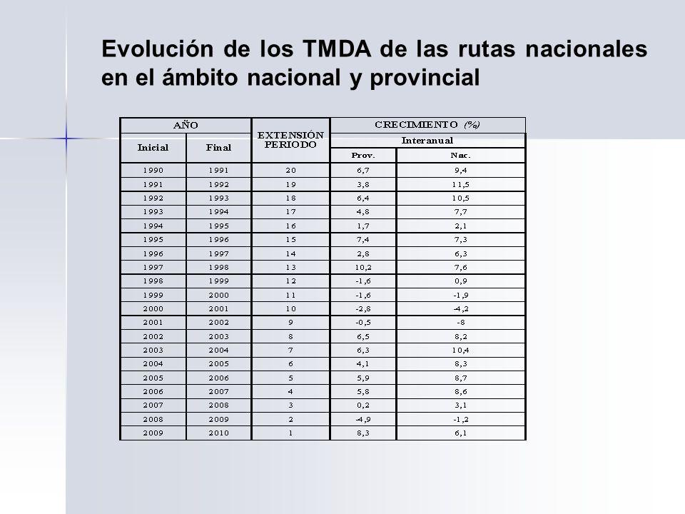 Evolución de los TMDA de las rutas nacionales en el ámbito nacional y provincial