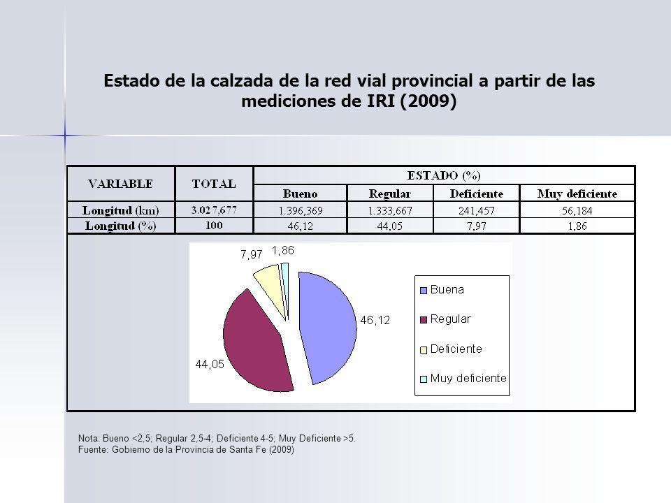 Estado de la calzada de la red vial provincial a partir de las mediciones de IRI (2009)