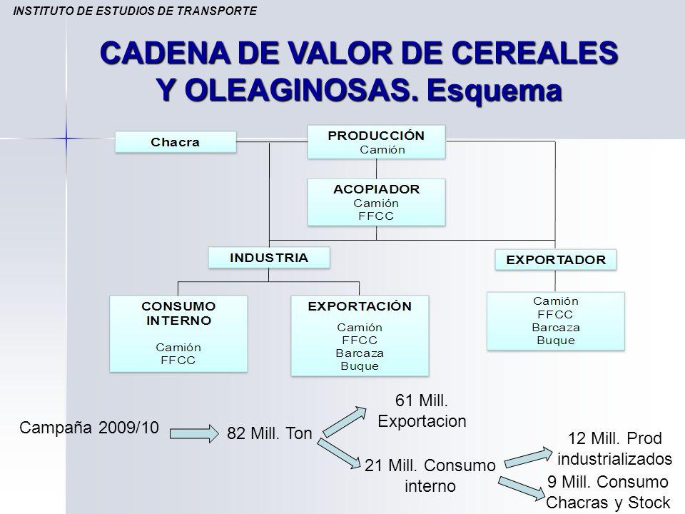 CADENA DE VALOR DE CEREALES Y OLEAGINOSAS. Esquema