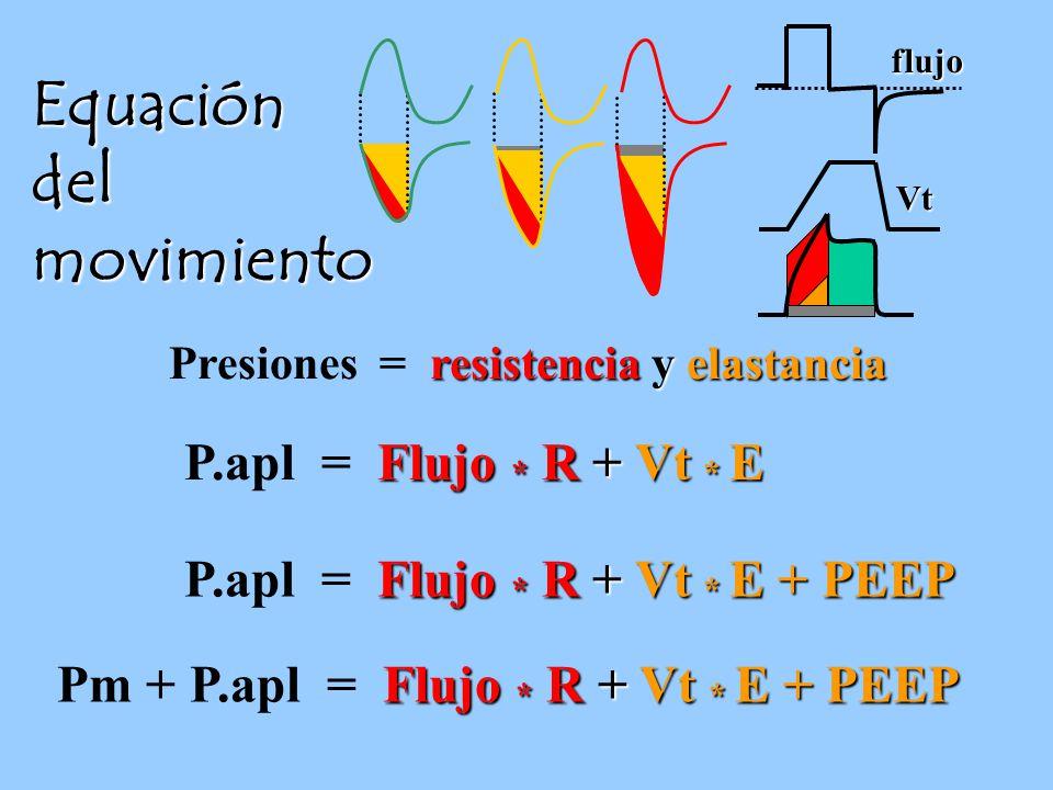 Equación del movimiento P.apl = Flujo * R + Vt * E