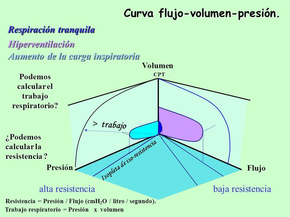 Curva flujo-volumen-presión.
