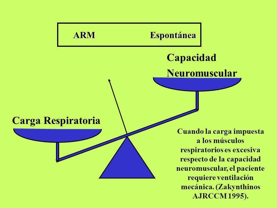 Capacidad Neuromuscular Carga Respiratoria ARM Espontánea