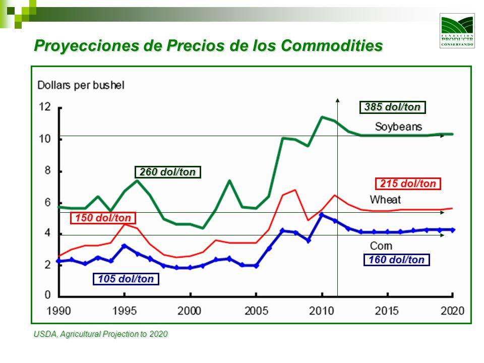 Proyecciones de Precios de los Commodities