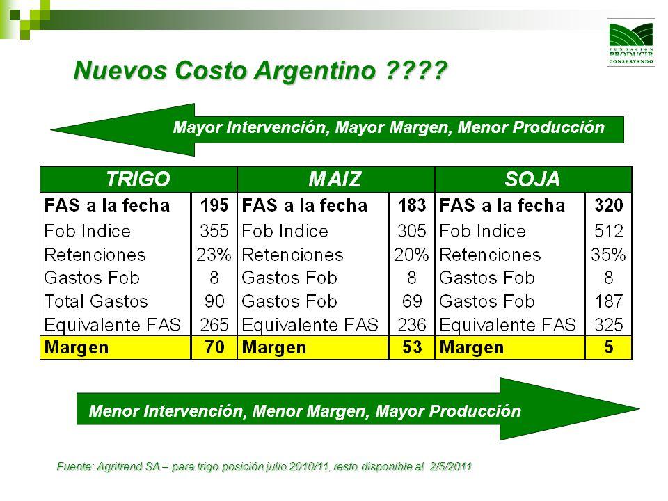 Nuevos Costo Argentino