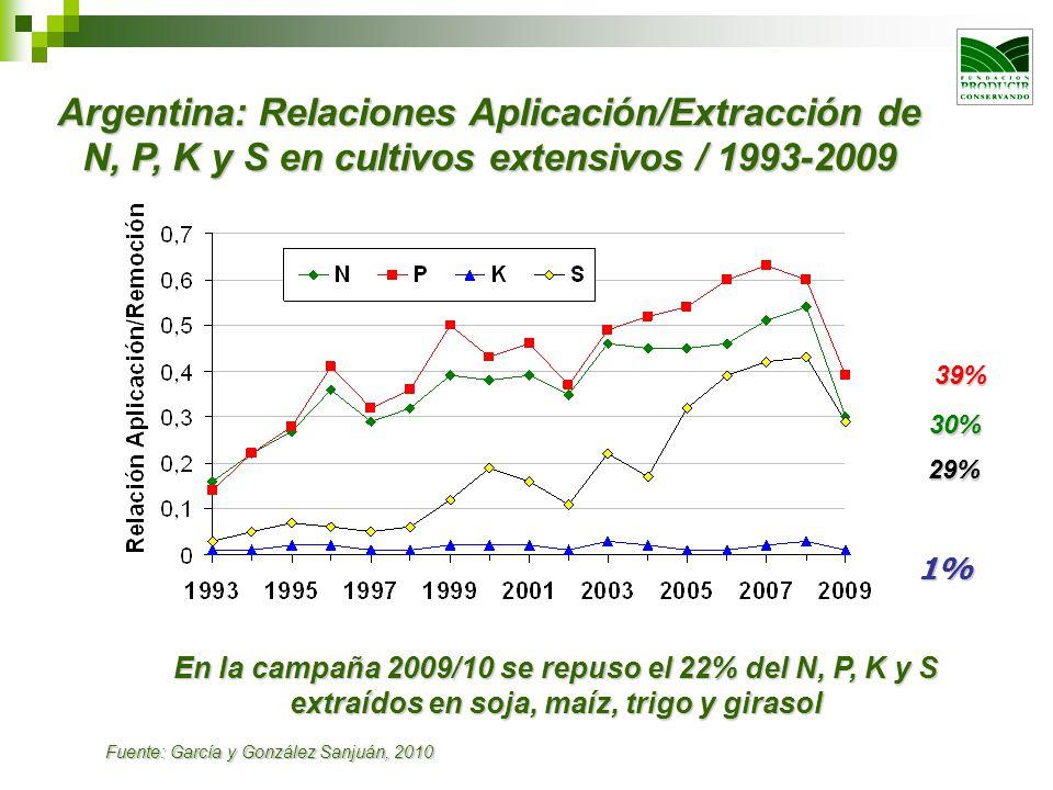 Argentina: Relaciones Aplicación/Extracción de N, P, K y S en cultivos extensivos / 1993-2009