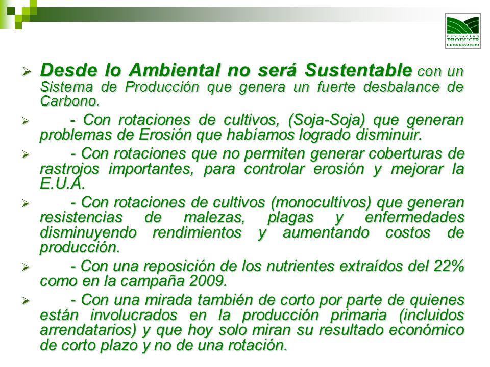 Desde lo Ambiental no será Sustentable con un Sistema de Producción que genera un fuerte desbalance de Carbono.