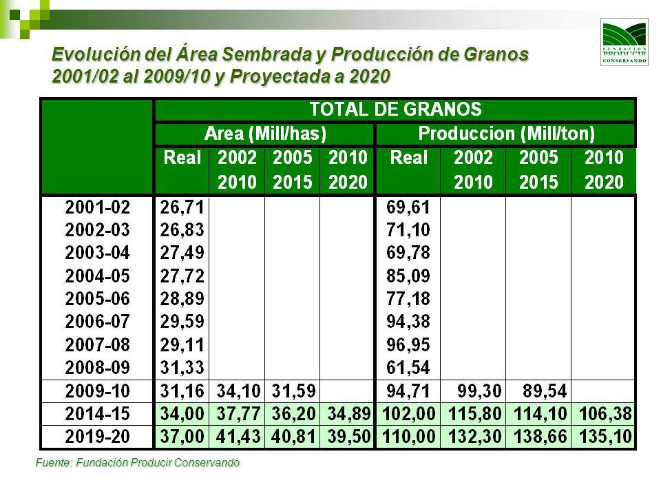 Evolución del Área Sembrada y Producción de Granos 2001/02 al 2009/10 y Proyectada a 2020