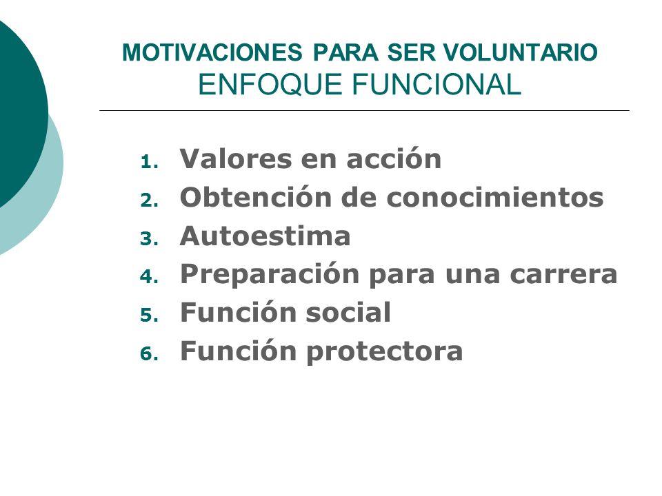 MOTIVACIONES PARA SER VOLUNTARIO ENFOQUE FUNCIONAL