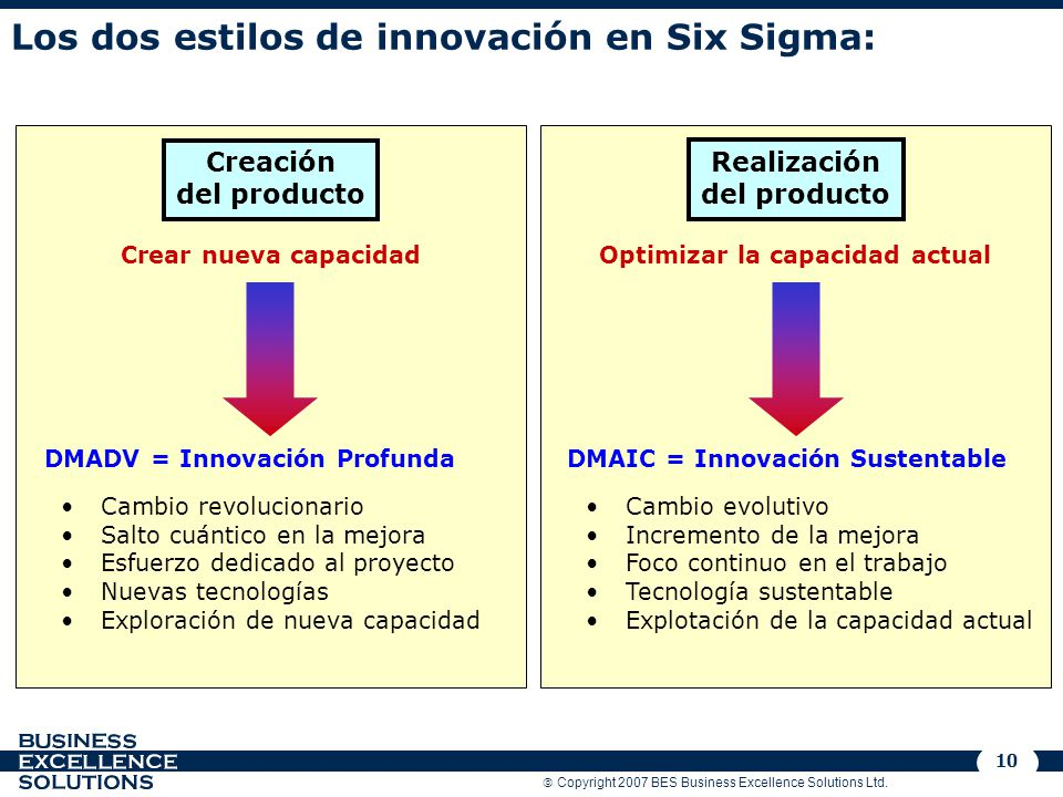 Los dos estilos de innovación en Six Sigma:
