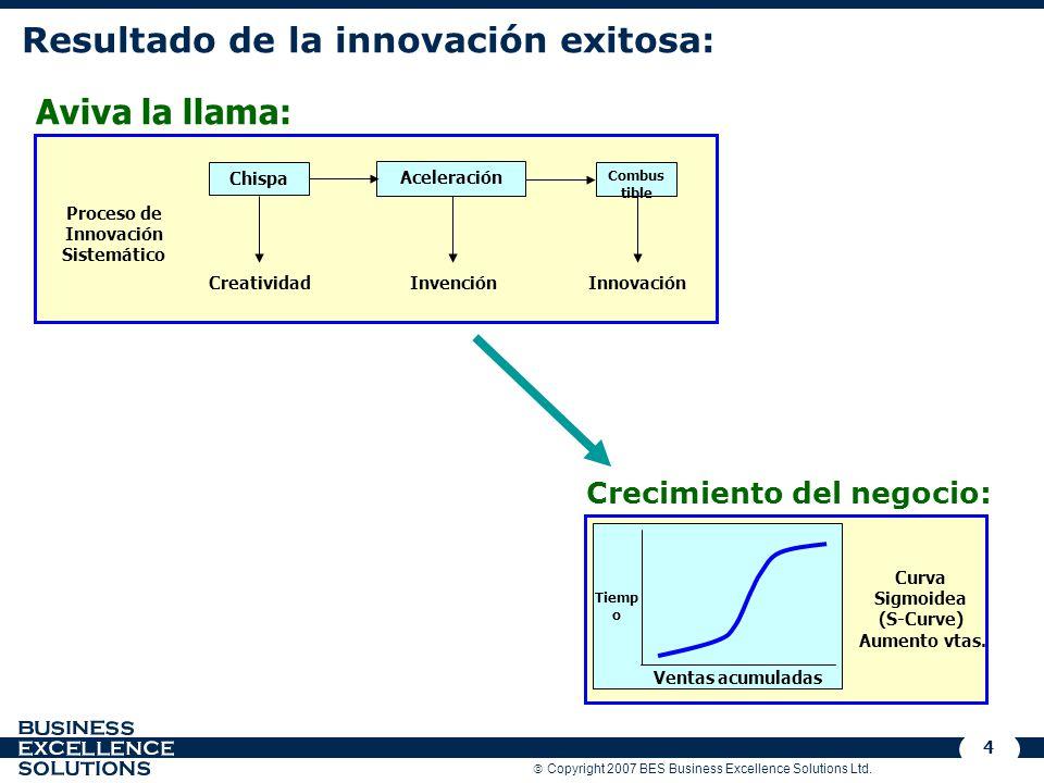 Resultado de la innovación exitosa: