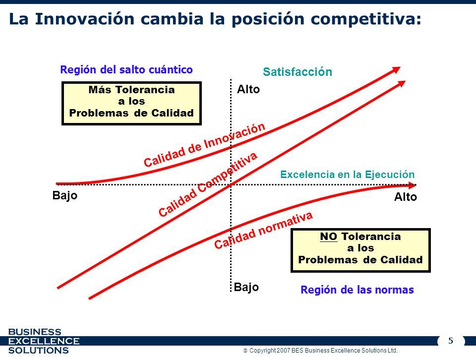 La Innovación cambia la posición competitiva: