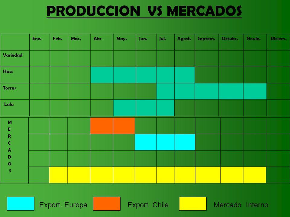 PRODUCCION VS MERCADOS