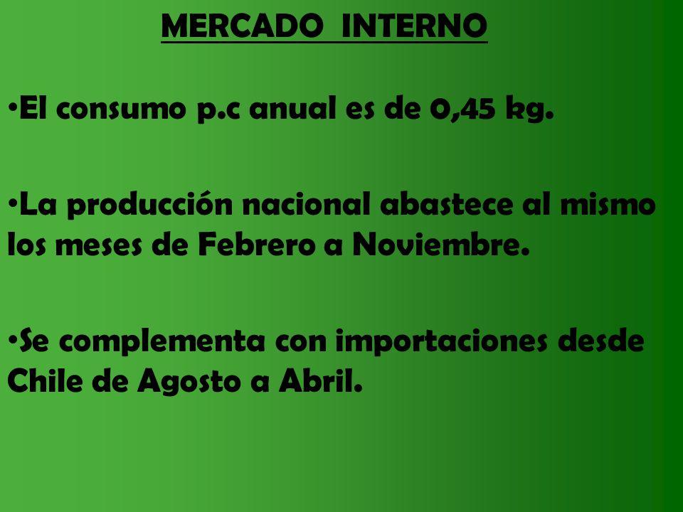 MERCADO INTERNO El consumo p.c anual es de 0,45 kg. La producción nacional abastece al mismo los meses de Febrero a Noviembre.