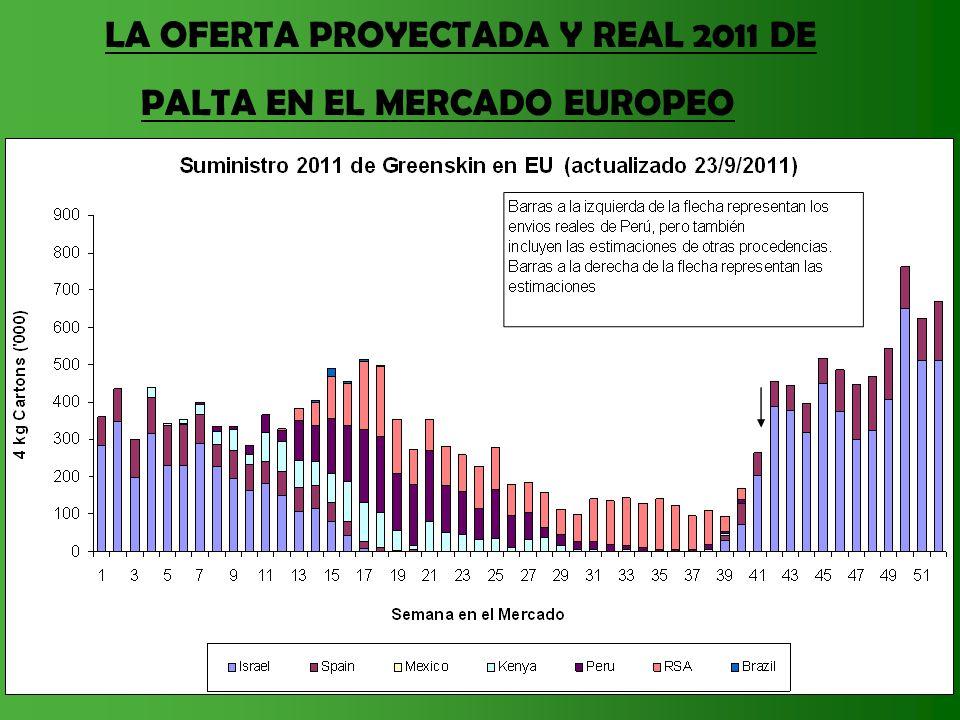 LA OFERTA PROYECTADA Y REAL 2011 DE