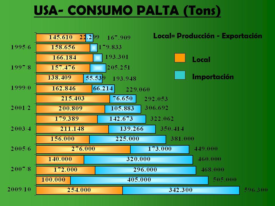USA- CONSUMO PALTA (Tons)