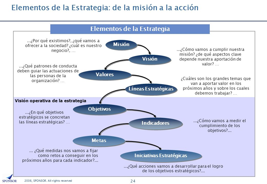 Elementos de la Estrategia: de la misión a la acción
