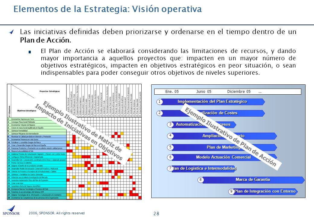 Elementos de la Estrategia: Visión operativa