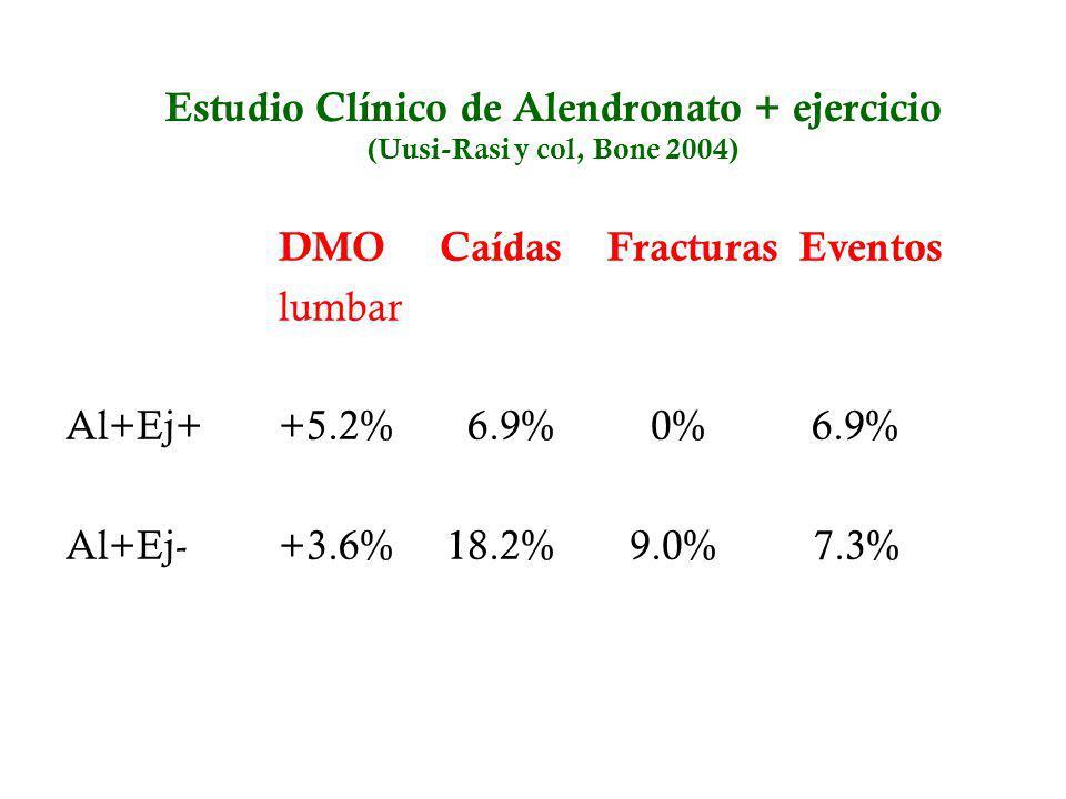 Estudio Clínico de Alendronato + ejercicio (Uusi-Rasi y col, Bone 2004)