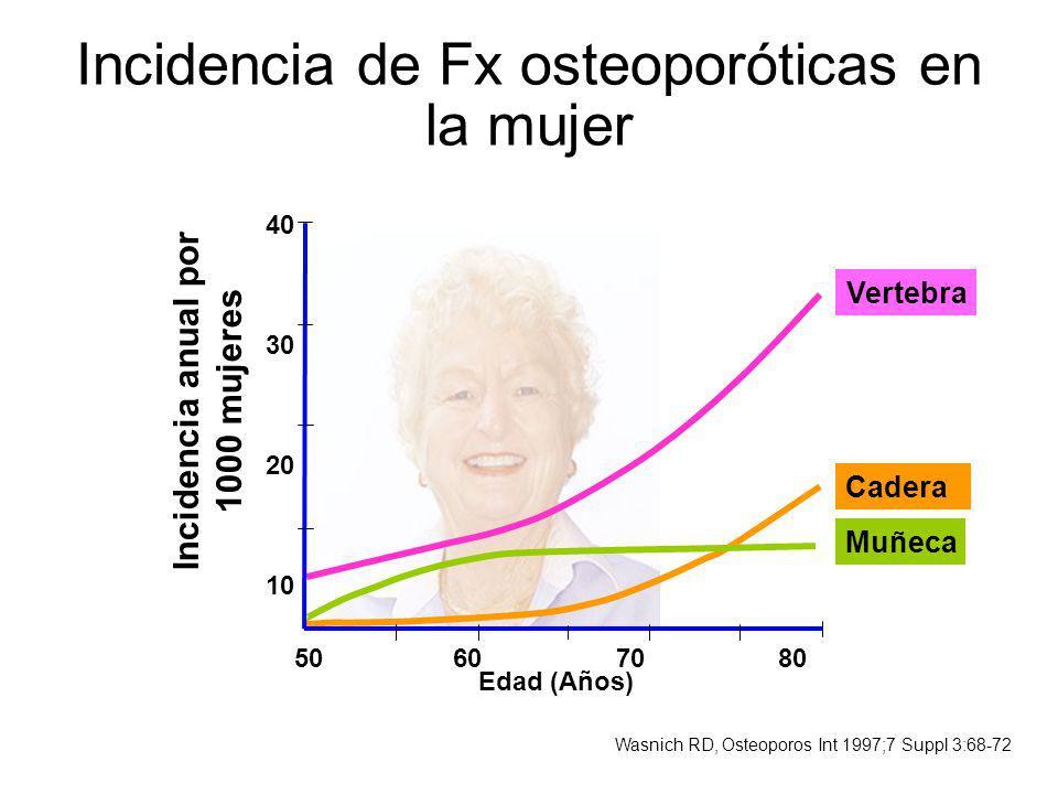 Incidencia de Fx osteoporóticas en la mujer