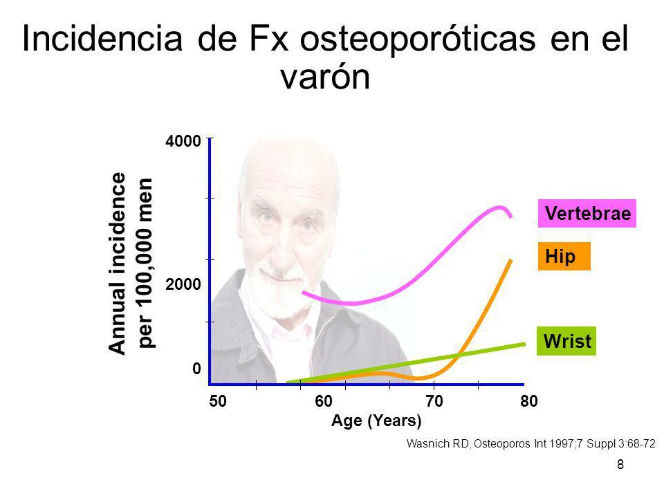 Incidencia de Fx osteoporóticas en el varón