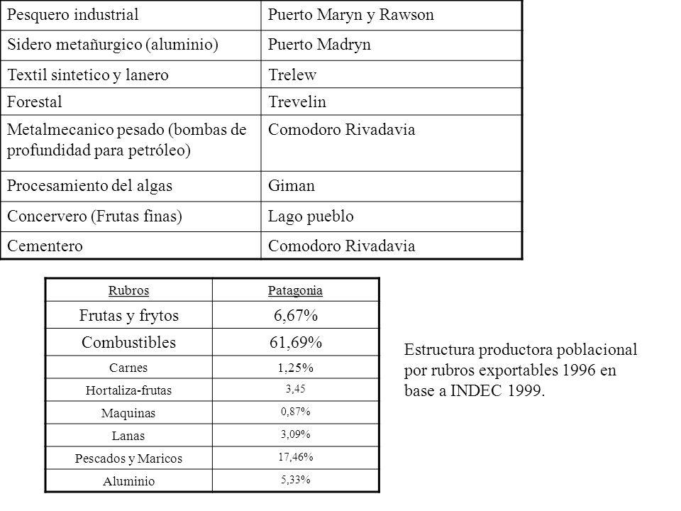 Sidero metañurgico (aluminio) Puerto Madryn Textil sintetico y lanero