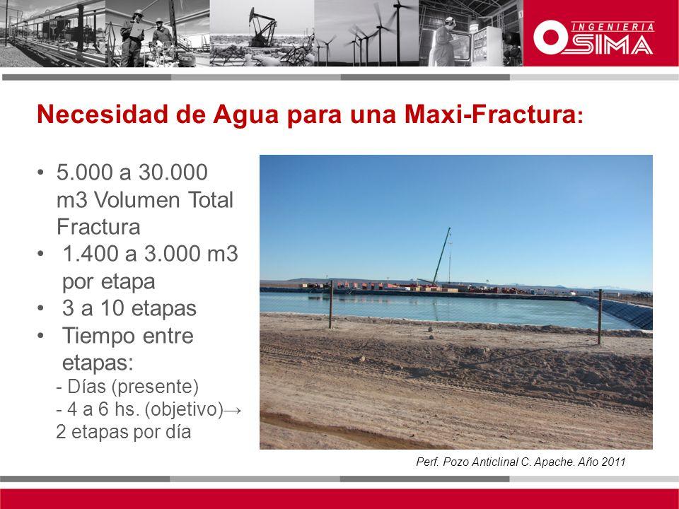 Necesidad de Agua para una Maxi-Fractura: