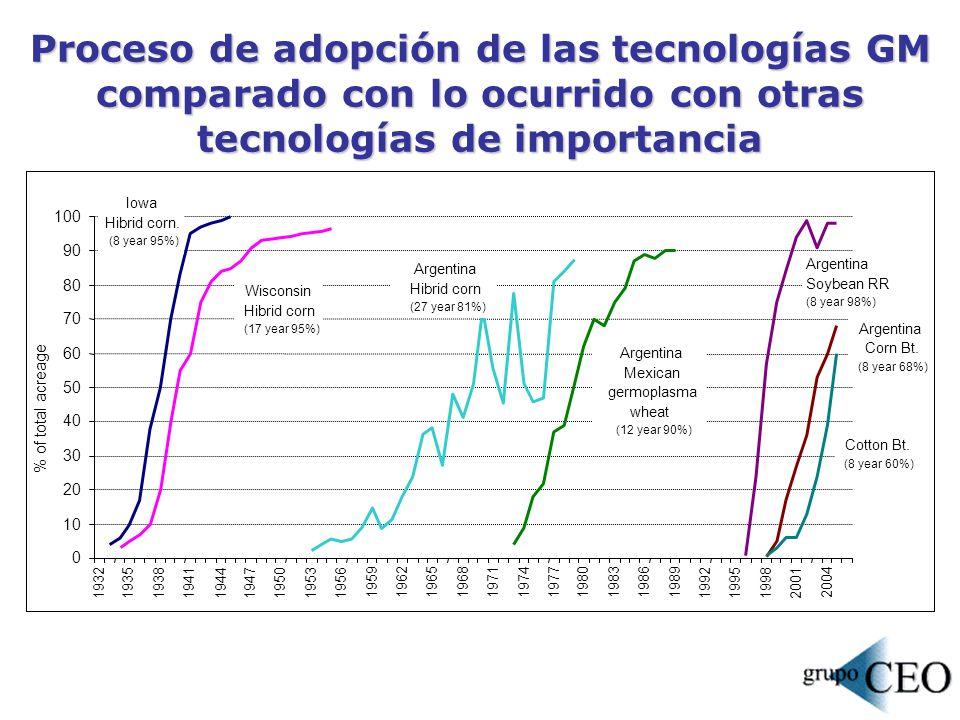 Proceso de adopción de las tecnologías GM comparado con lo ocurrido con otras tecnologías de importancia