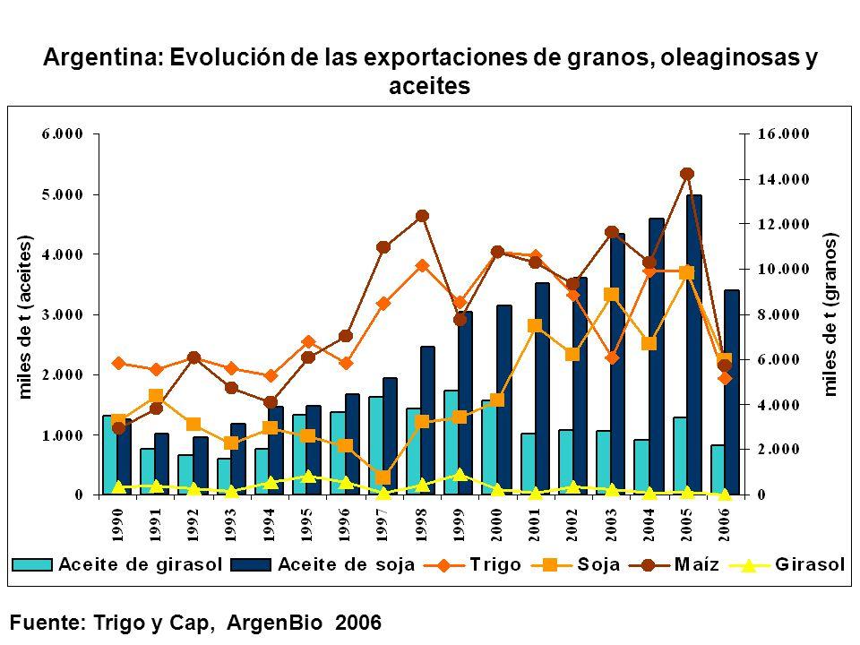 Argentina: Evolución de las exportaciones de granos, oleaginosas y aceites