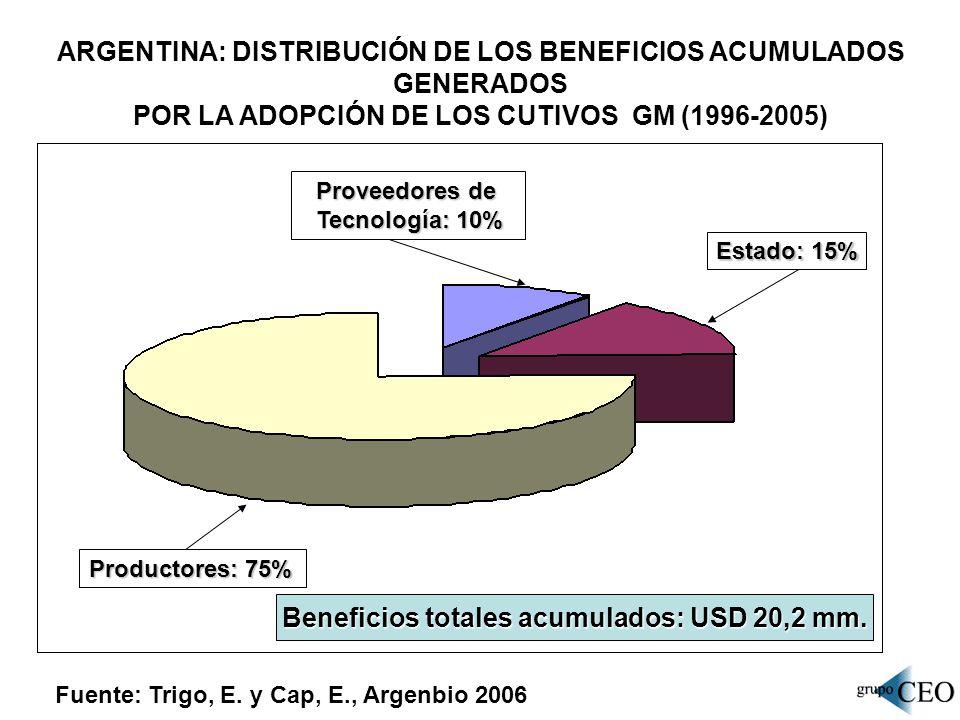 ARGENTINA: DISTRIBUCIÓN DE LOS BENEFICIOS ACUMULADOS GENERADOS