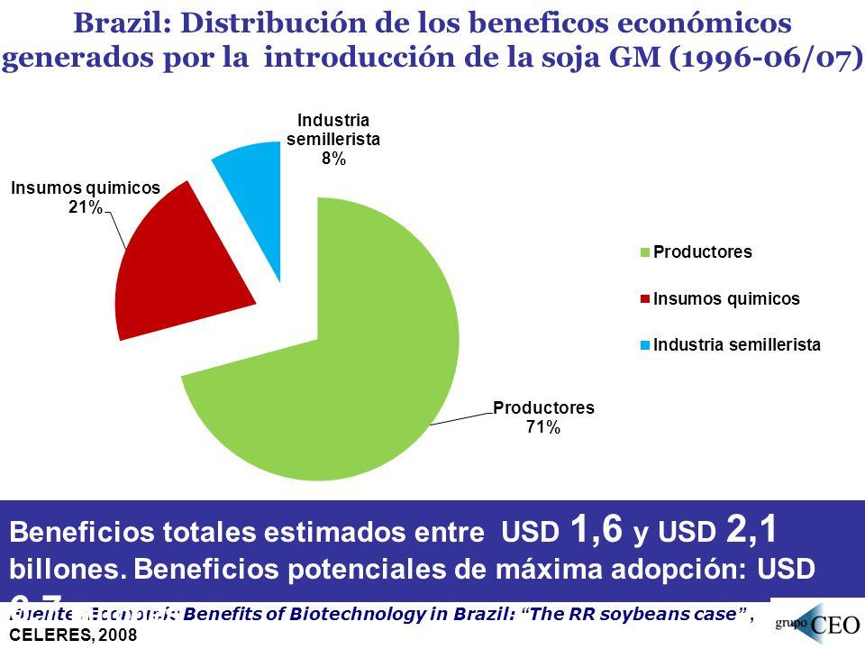 Brazil: Distribución de los beneficos económicos generados por la introducción de la soja GM (1996-06/07)