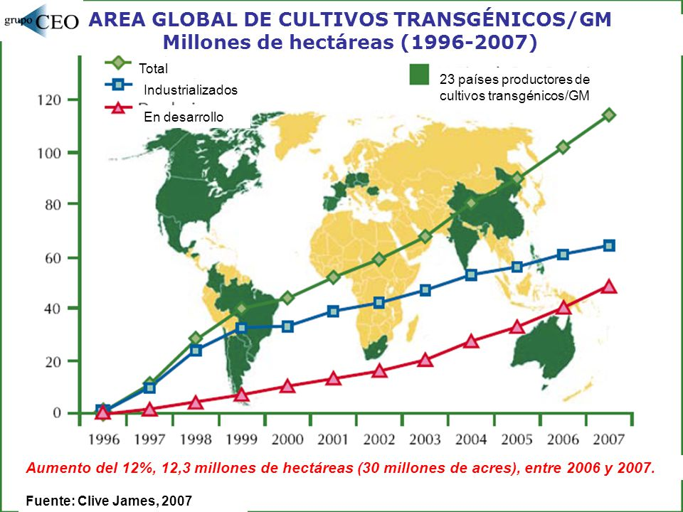 AREA GLOBAL DE CULTIVOS TRANSGÉNICOS/GM