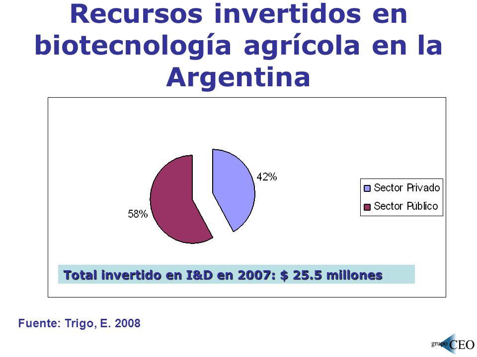 Recursos invertidos en biotecnología agrícola en la Argentina