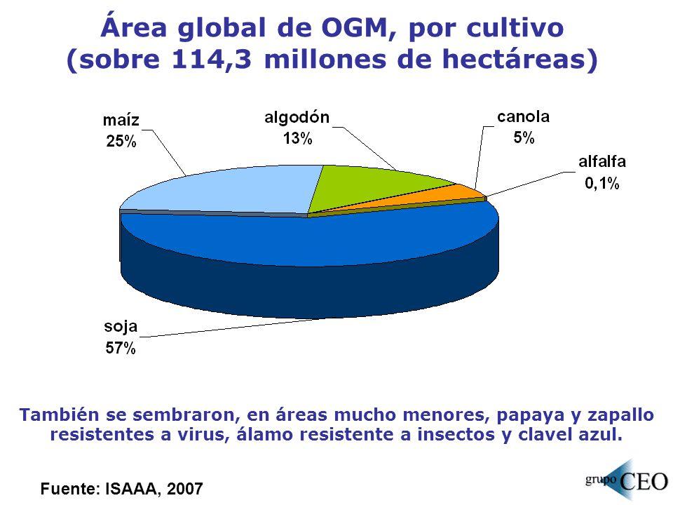 Área global de OGM, por cultivo (sobre 114,3 millones de hectáreas)