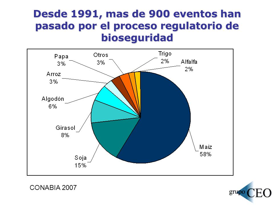 Desde 1991, mas de 900 eventos han pasado por el proceso regulatorio de bioseguridad