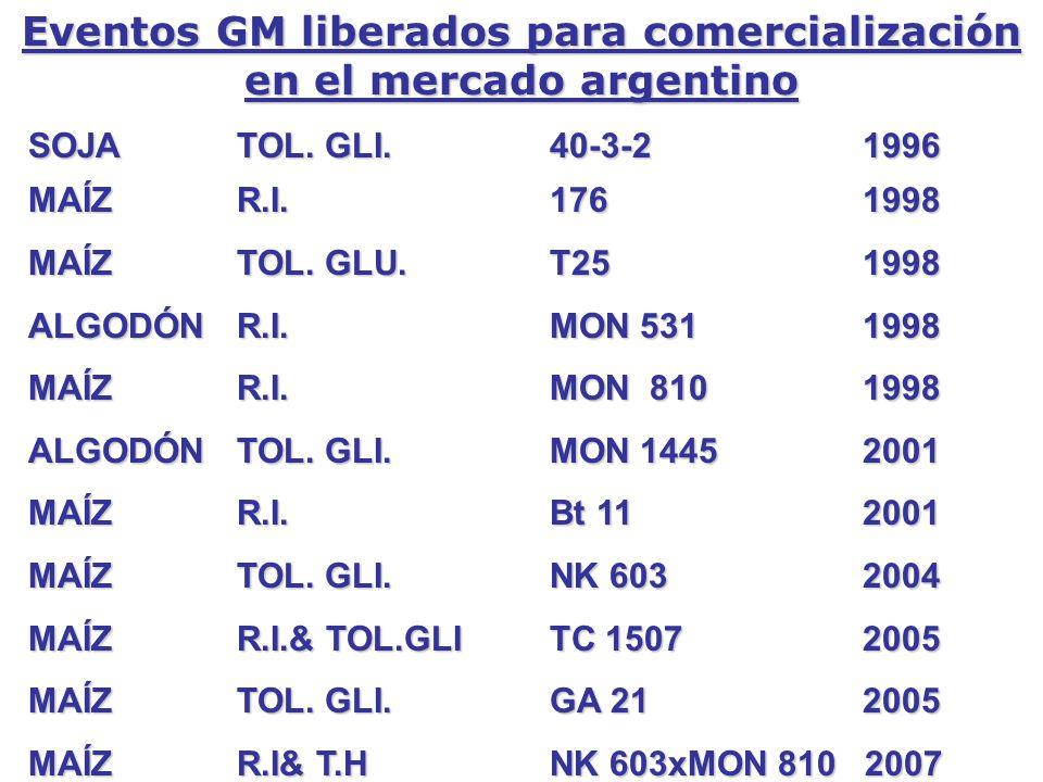 Eventos GM liberados para comercialización en el mercado argentino