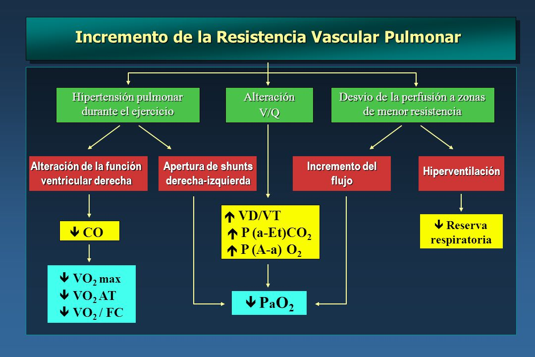 Incremento de la Resistencia Vascular Pulmonar