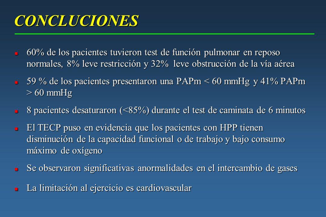 CONCLUCIONES 60% de los pacientes tuvieron test de función pulmonar en reposo normales, 8% leve restricción y 32% leve obstrucción de la vía aérea.