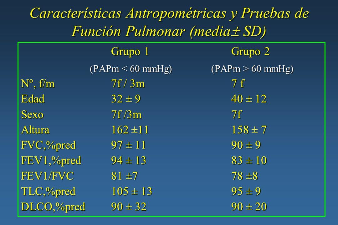 Características Antropométricas y Pruebas de Función Pulmonar (media SD)