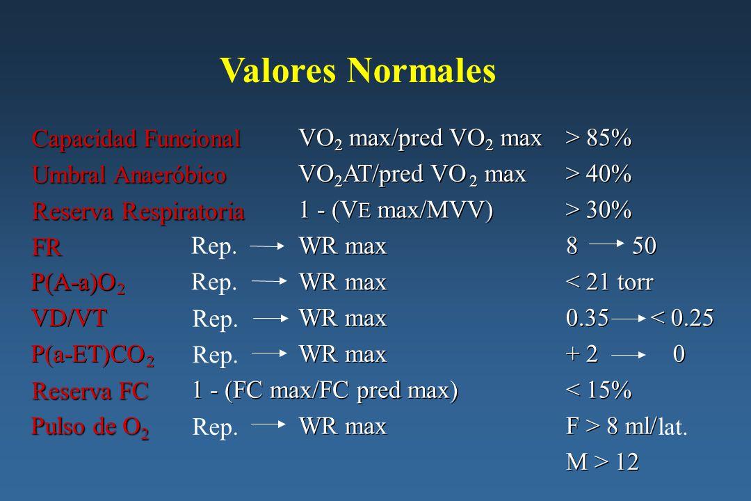 Valores Normales Reserva Respiratoria FR Capacidad Funcional VO VO