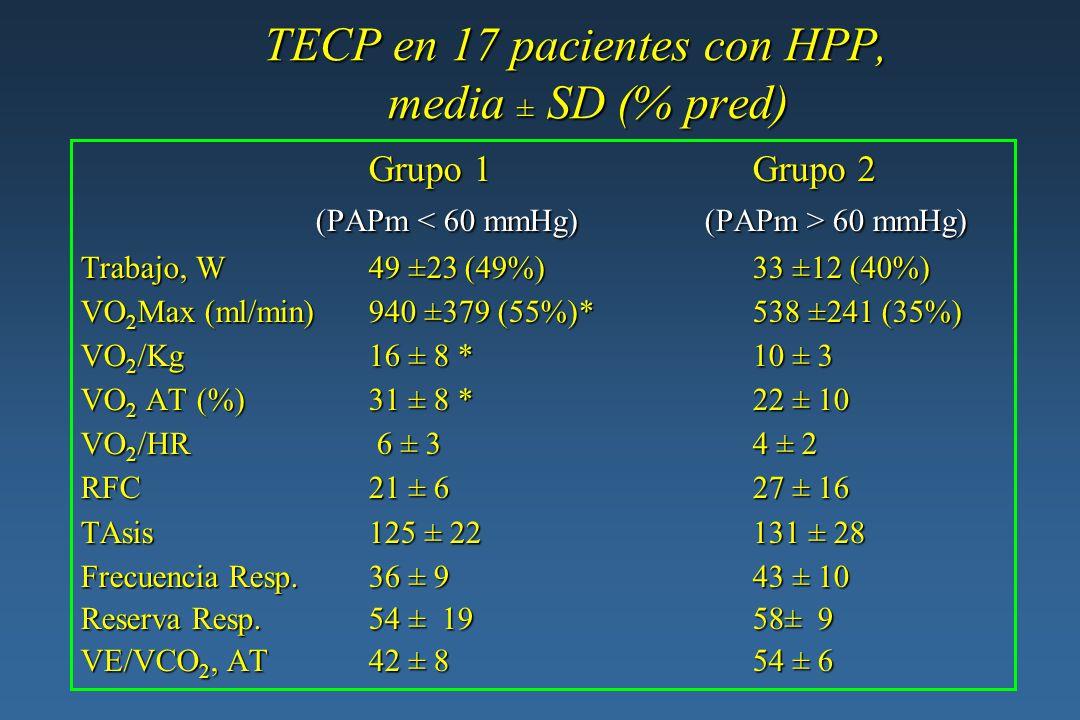 TECP en 17 pacientes con HPP, media ± SD (% pred)