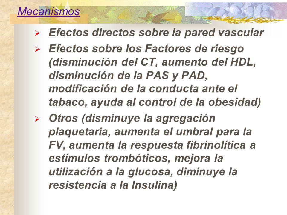 Mecanismos Efectos directos sobre la pared vascular.