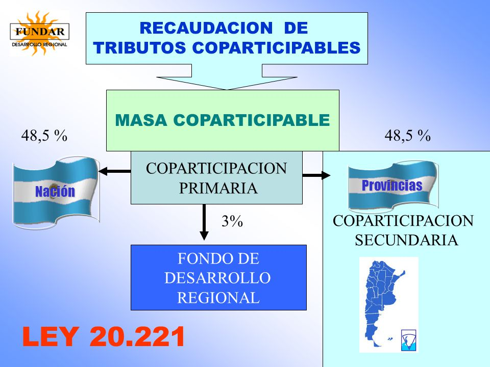 TRIBUTOS COPARTICIPABLES