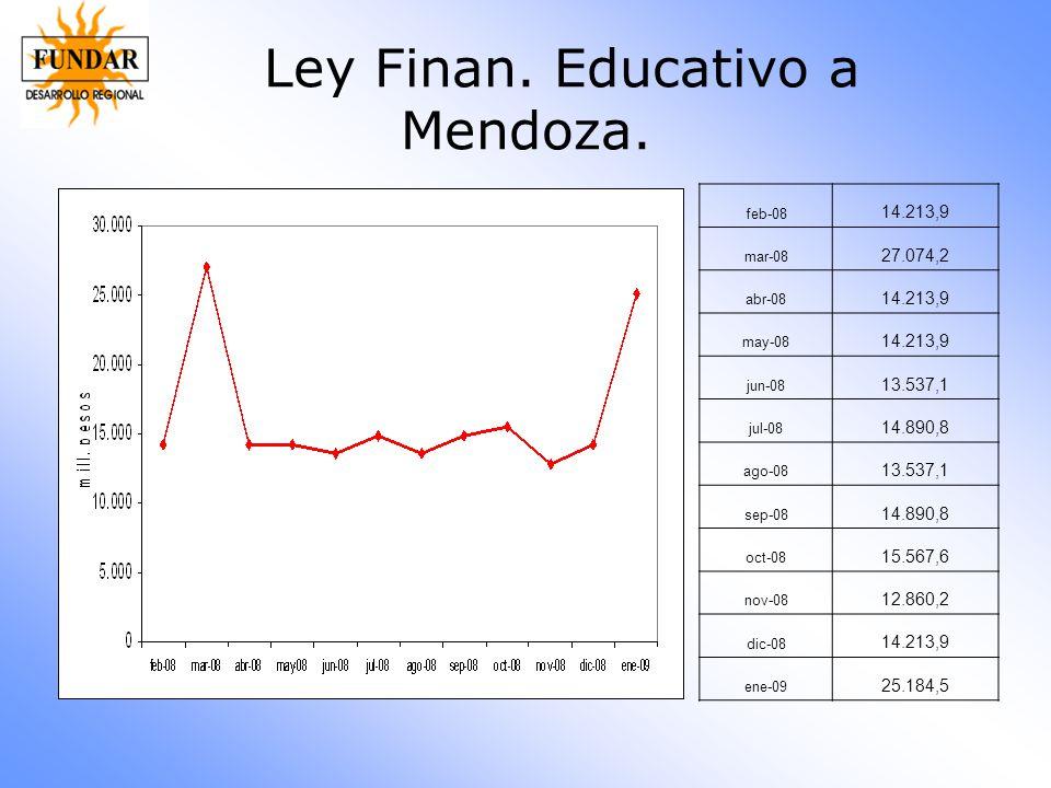 Ley Finan. Educativo a Mendoza.