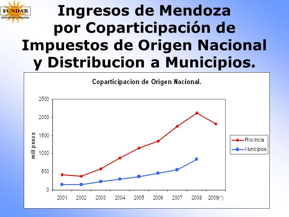 Ingresos de Mendoza por Coparticipación de Impuestos de Origen Nacional y Distribucion a Municipios.
