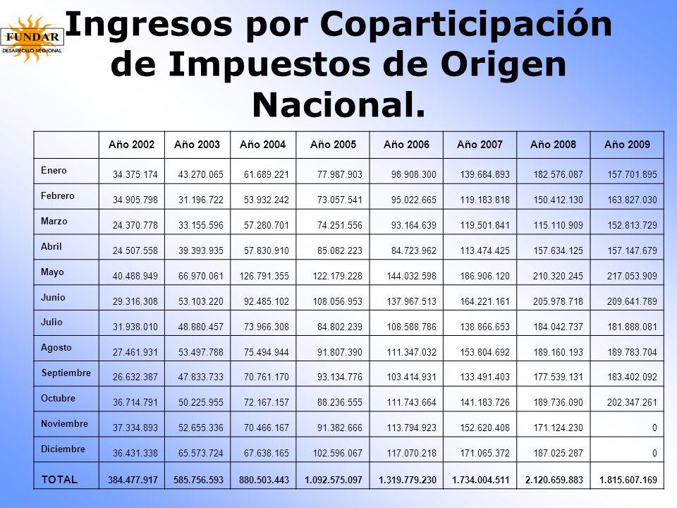 Ingresos por Coparticipación de Impuestos de Origen Nacional.