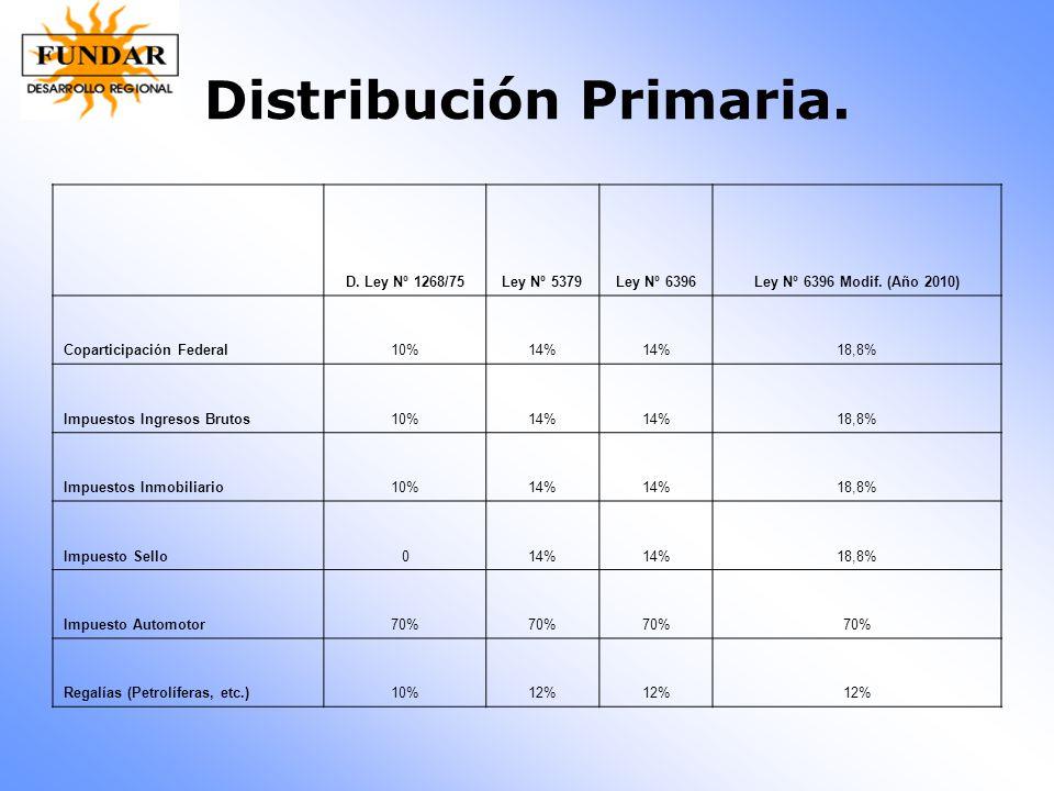 Distribución Primaria.