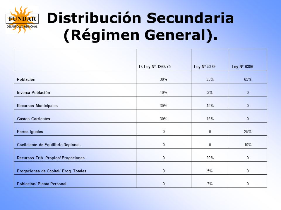 Distribución Secundaria (Régimen General).