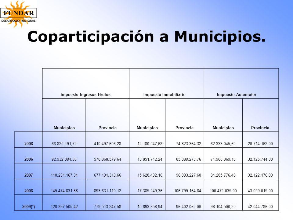 Coparticipación a Municipios.