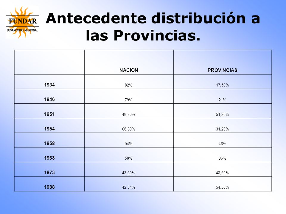 Antecedente distribución a las Provincias.