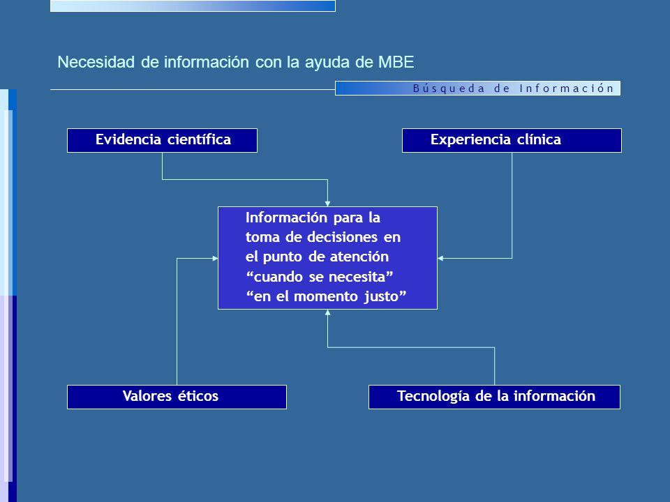 Necesidad de información con la ayuda de MBE
